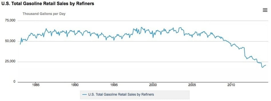 gasoline retail sales us