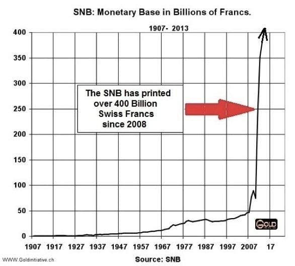 SNB Monetary base in billion francs