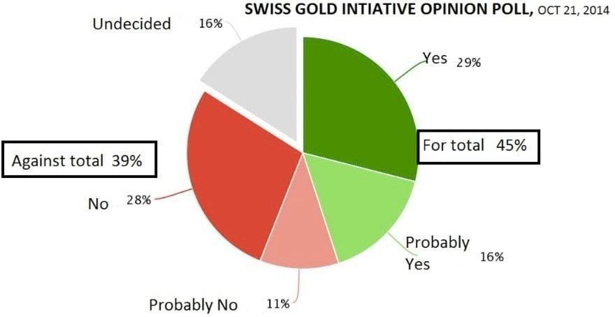 Swiss Gold Initiative Opinion Poll