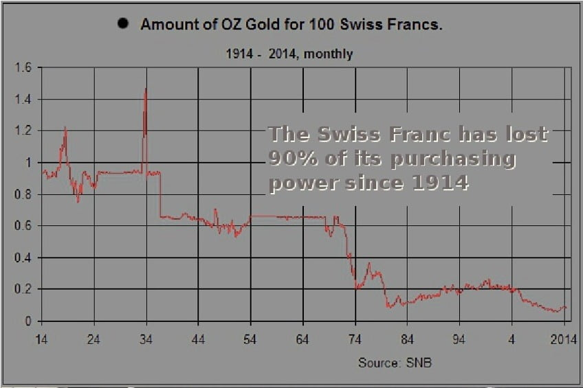amount of oz gold for 100 chf