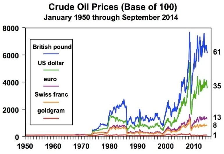 crude oil vs currencies chart 1