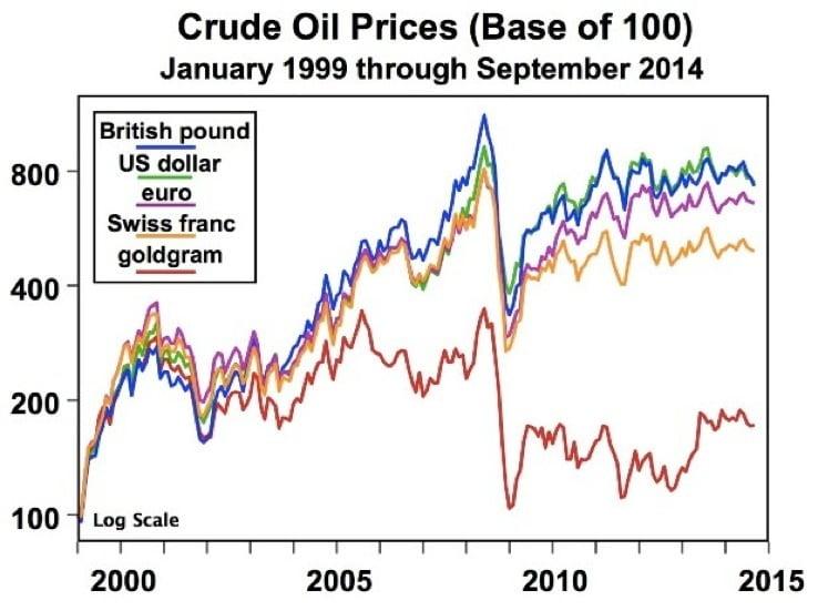 crude oil vs currencies chart 2