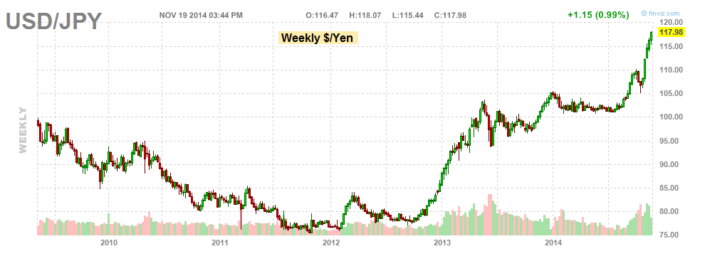 USD YEN CHART 2010-2014