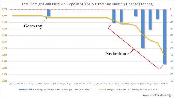 gold deposit NY FED