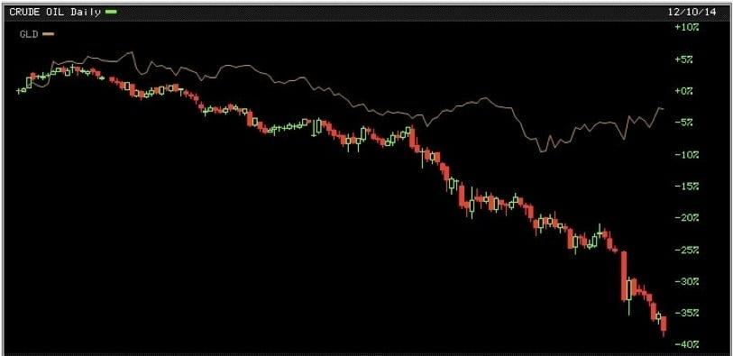 crude oil chart dec 14