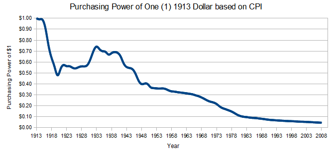 dollar purchasing power 100 years