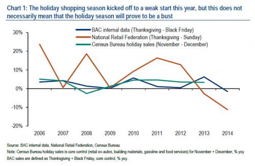holiday shopping season BAC chart