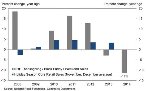 holiday shopping season NRF chart
