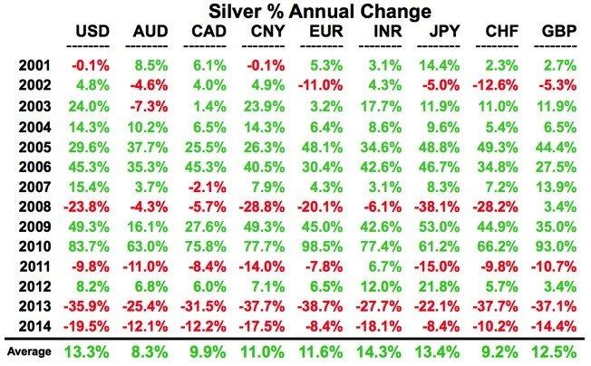 KWN-Turk-Silver-Percent-Annual-Change
