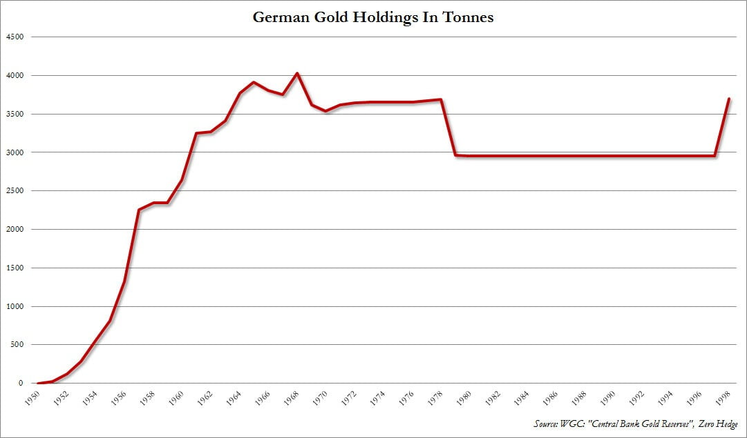 German Gold holdings
