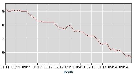 KWN-Pento Unemployment