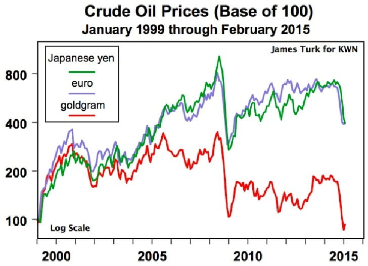 Crude Oil in Yen, Euros, Gold