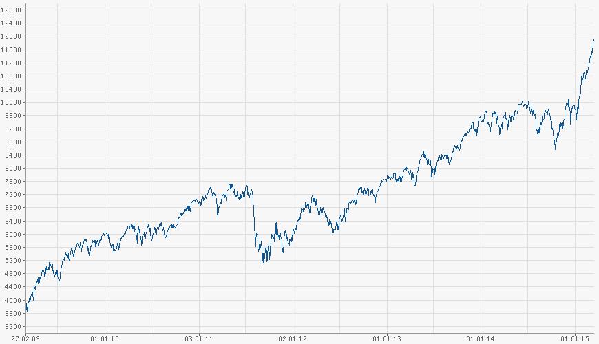 DAX-Chart 2009-2015