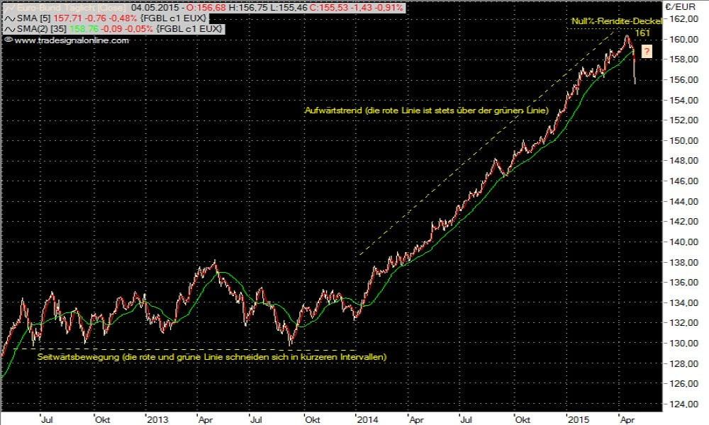 Bund-Future-Chart bis 04.052015
