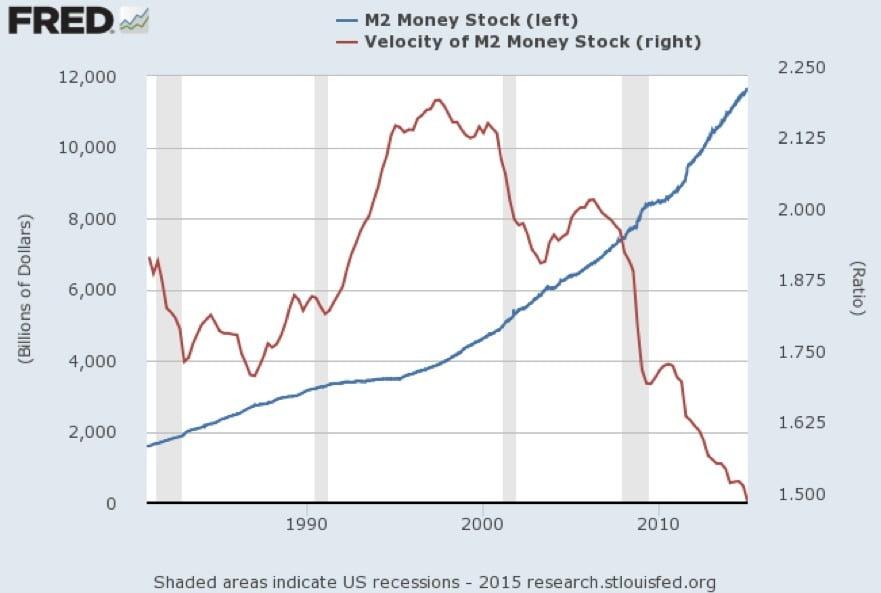 M2 stock and velocity