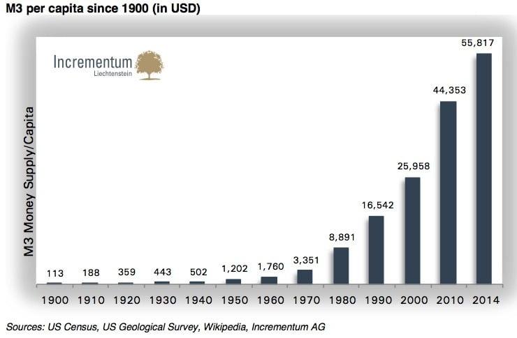 USD M3 je Einwohner seit 1990