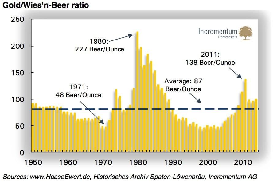 Verhältnis Gold zu Wiesn-Bier