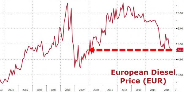 EU Diesel