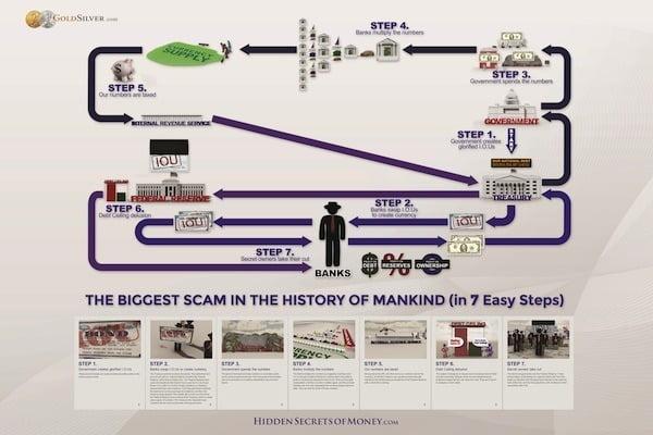 content_Hidden_Secrets_of_Money_Ep_4_Currency_Creation_Flowchart