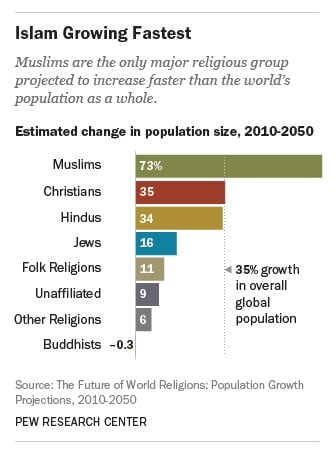 PEW Research Muslims growing fastest