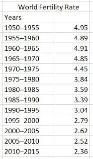 World-Fertility-Rate